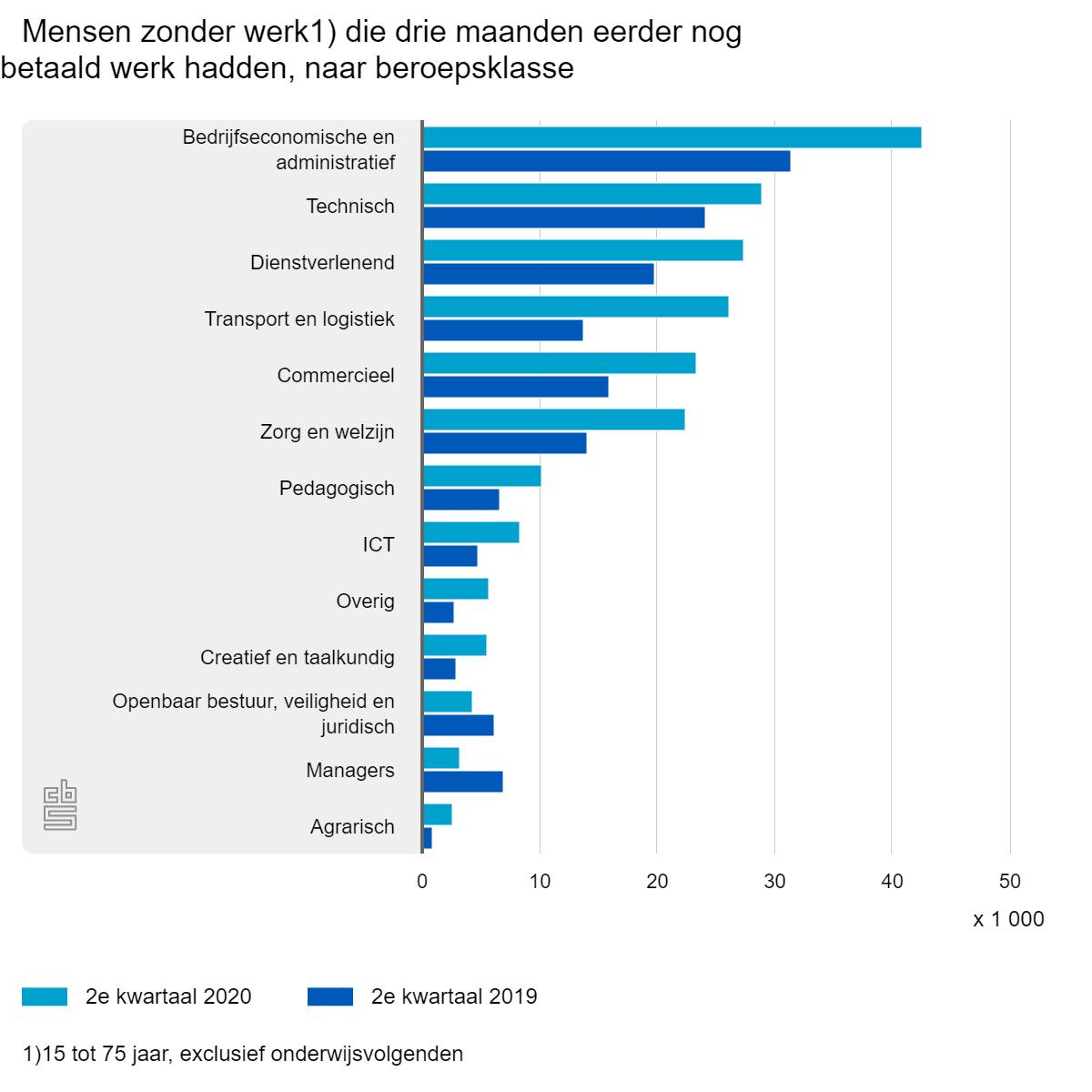 Mensen zonder werk die drie maanden eerder nog betaald werk hadden, naar beroepsklasse