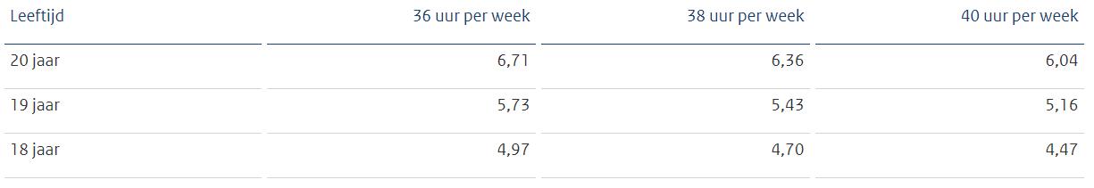 BBL bruto minimumuurloon per 1 juli 2021, bij fulltime dienstverband