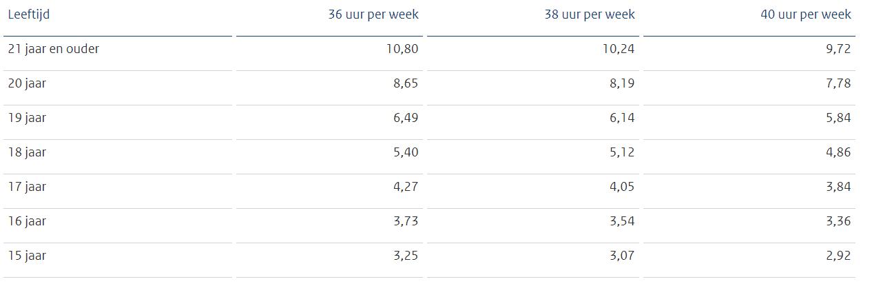 Bruto minimumlonen per uur, per 1 januari 2021, bron Staatscourant 2020, 53099