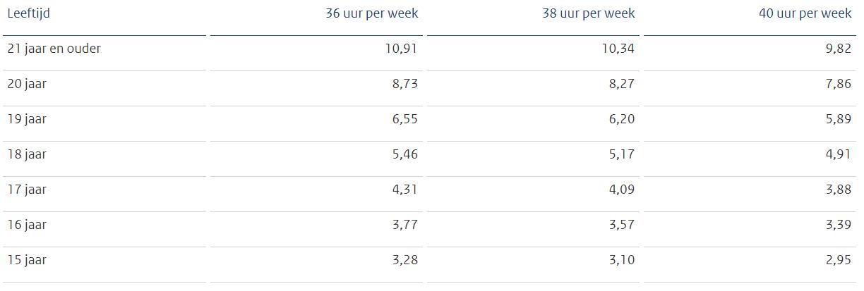 Bruto minimumloon per uur per 1 juli 2021 bij fulltime dienstverband
