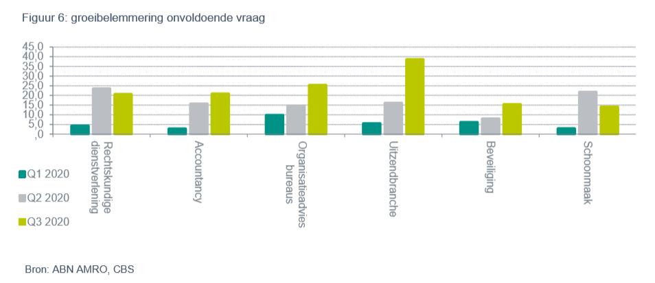 Groeibelemmering sectoren door onvoldoende vraag, bron ABN AMRO