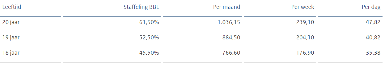 Minimum jeugdlonen bbl per 1 januari 2021, bron Staatscourant 2020, 53099