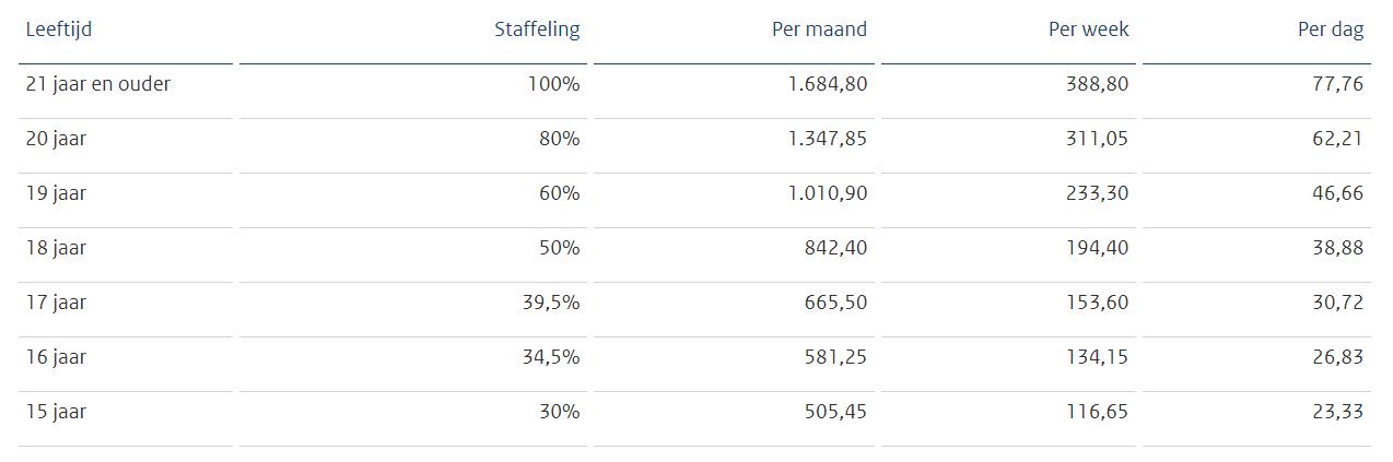 Minimumloon bedragen per 1 januari 2021, bron Staatscourant 2020, 53099