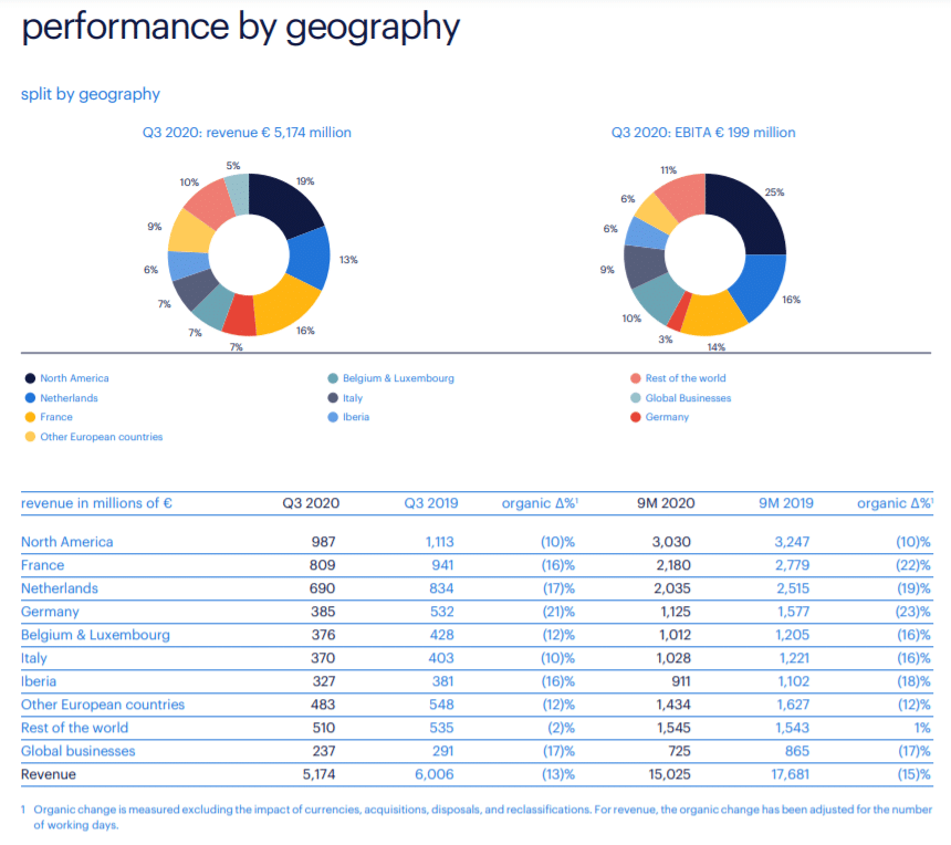 Randstad Q3 2020, performance by geography