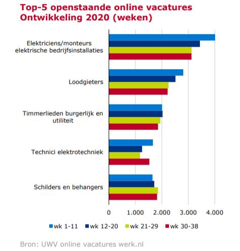 Top 5 vacatures in de bouw, zie UWV barometer werkgelegenheid