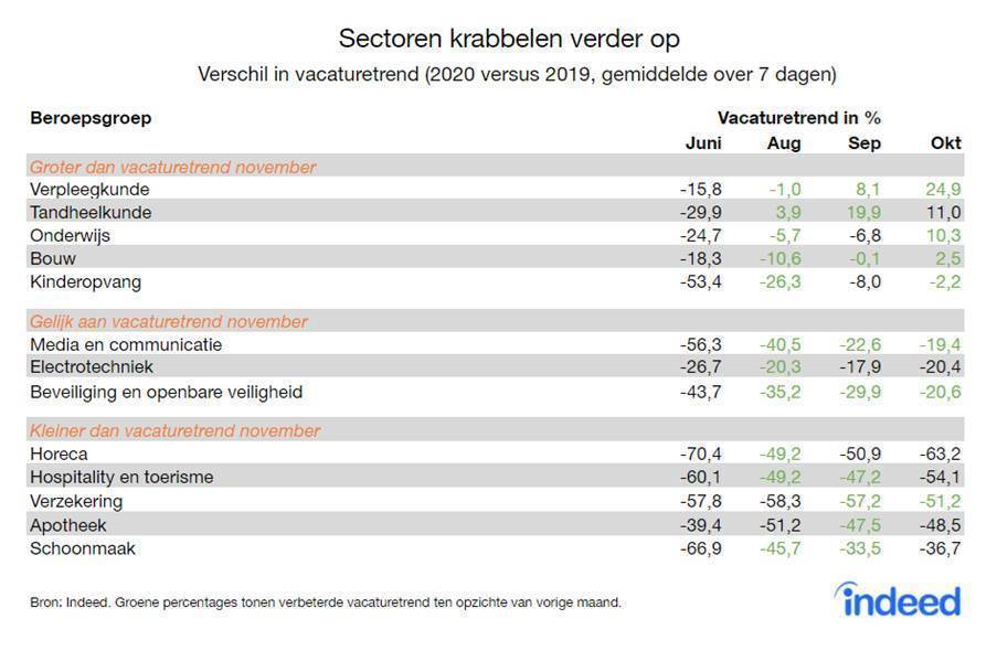 Verschil in vacaturetrend per sector in juni, aug, sep, okt, bron Indeed