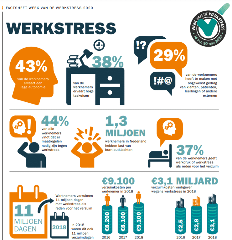 Werkstress factsheet 2020