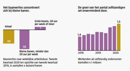 Grafieken uit 'Naar een schokbestendiger arbeidsmarkt', bron PTA