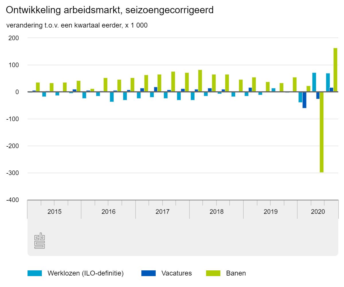 Ontwikkeling arbeidsmarkt, bron CBS
