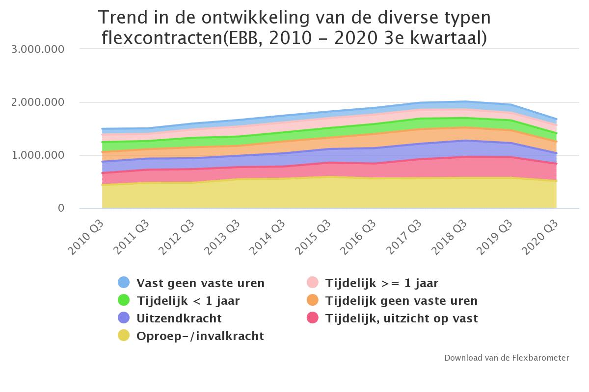 Trend in ontwikkeling van diverse typen contracten, Flexbarometer