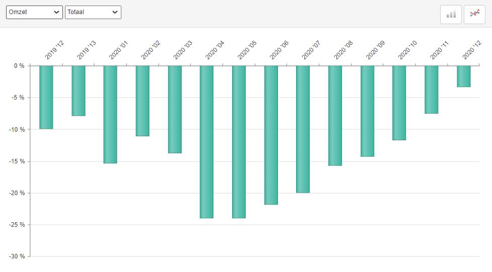 ABU marktontwikkelingen uitzendomzet periode 12, 2020