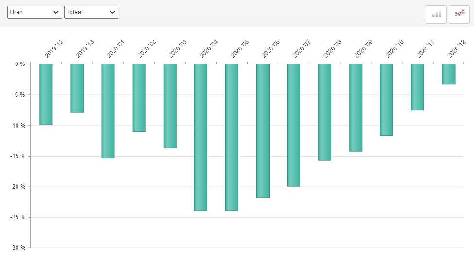 ABU marktontwikkelingen uitzenduren periode 12, 2020