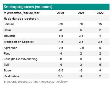 Sectorprognoses in volumes, 2020, 2021, 2022
