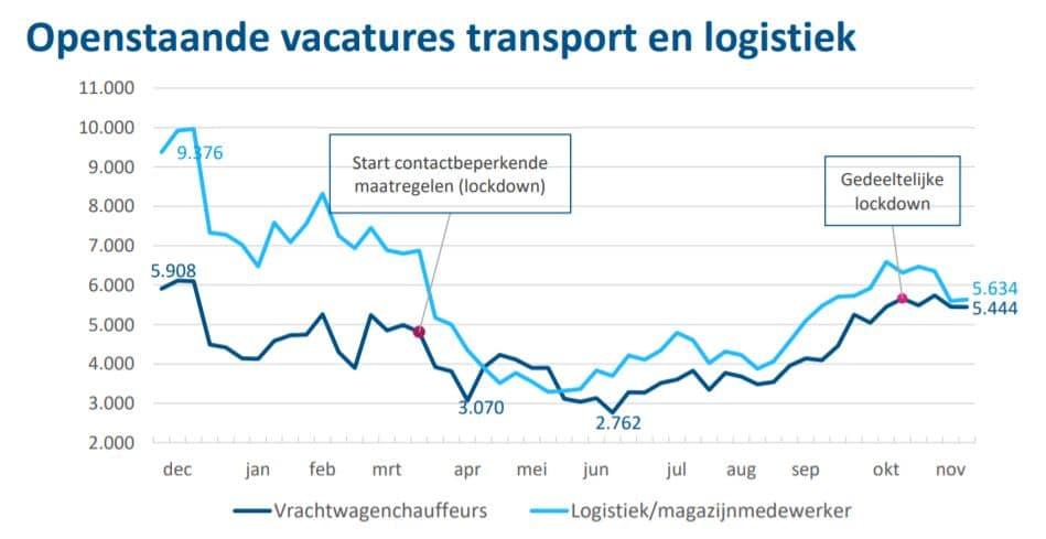 Openstaande vacatures transport en logistiek
