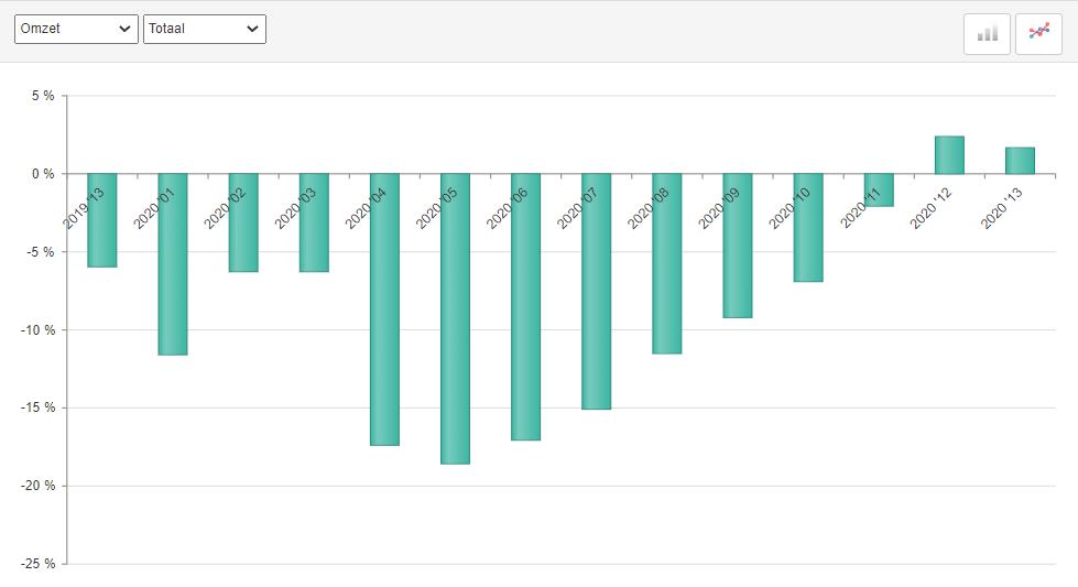 ABU marktontwikkelingen uitzendomzet periode 13 2020