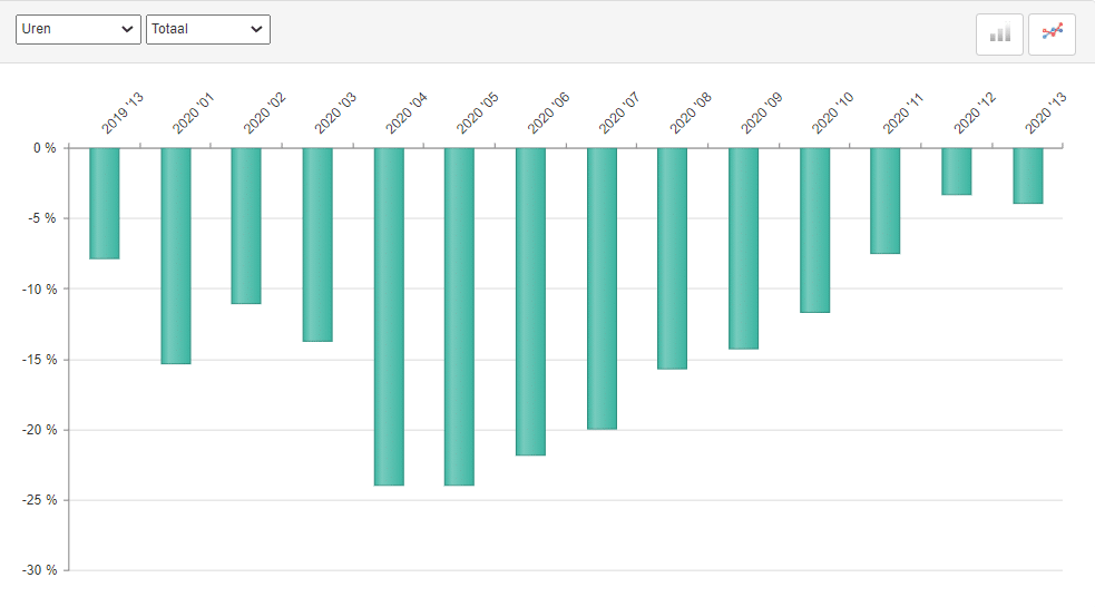 ABU marktontwikkelingen uitzenduren in periode 13 2020