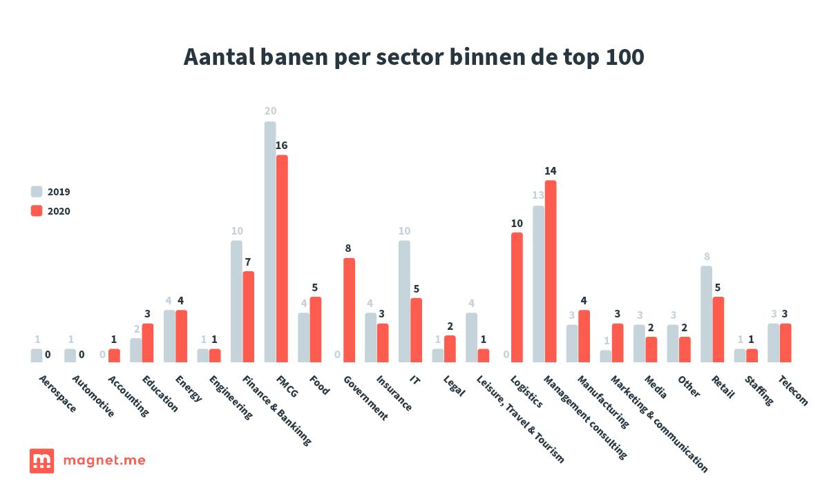 Aantal banen per sector binnen de top 100, bron Magnet.me