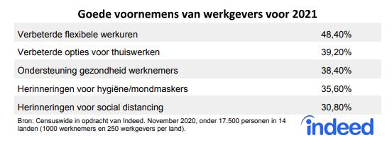 Goede voornemens van werkgevers voor 2021