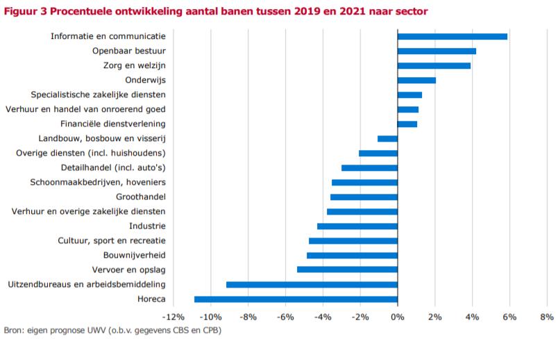 Procentuele ontwikkeling aantal banen tussen 2019 en 2021 naar sector, bron UWV