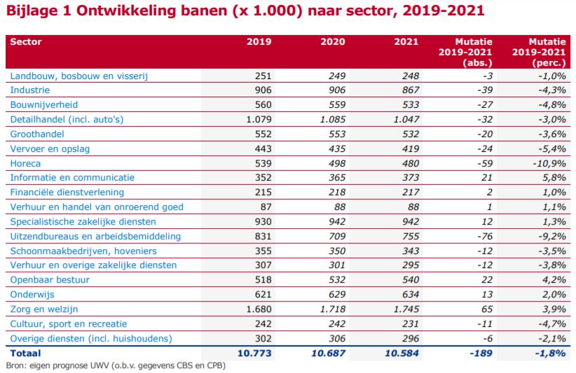 Ontwikkeling banen naar sector, 2019-2021, bron UWV