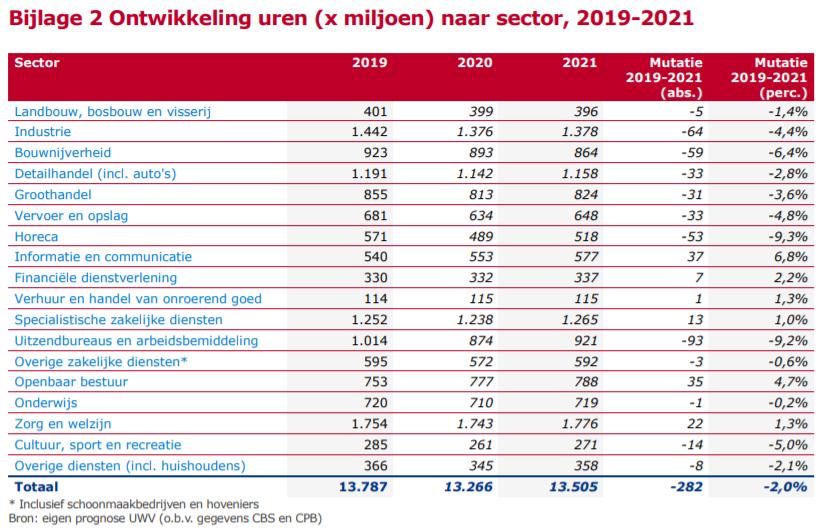 Ontwikkeling uren naar sector, 2019-2021, bron UWV