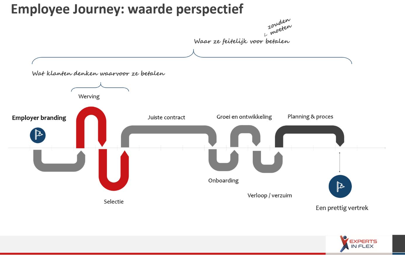 Employee Journey: waarde perspectief