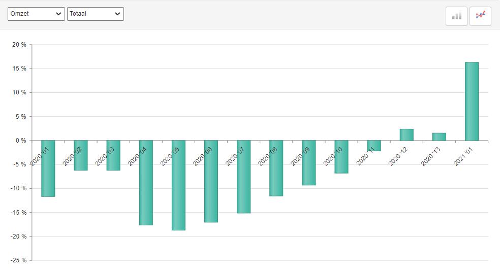 ABU marktontwikkelingen uitzendomzet periode 1, 2021