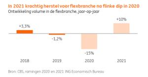 ING sector update flexbranche, februari 2021: herstel