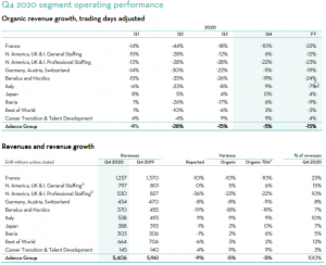 The Adecco Group Q4 2020, revenue growth development by region