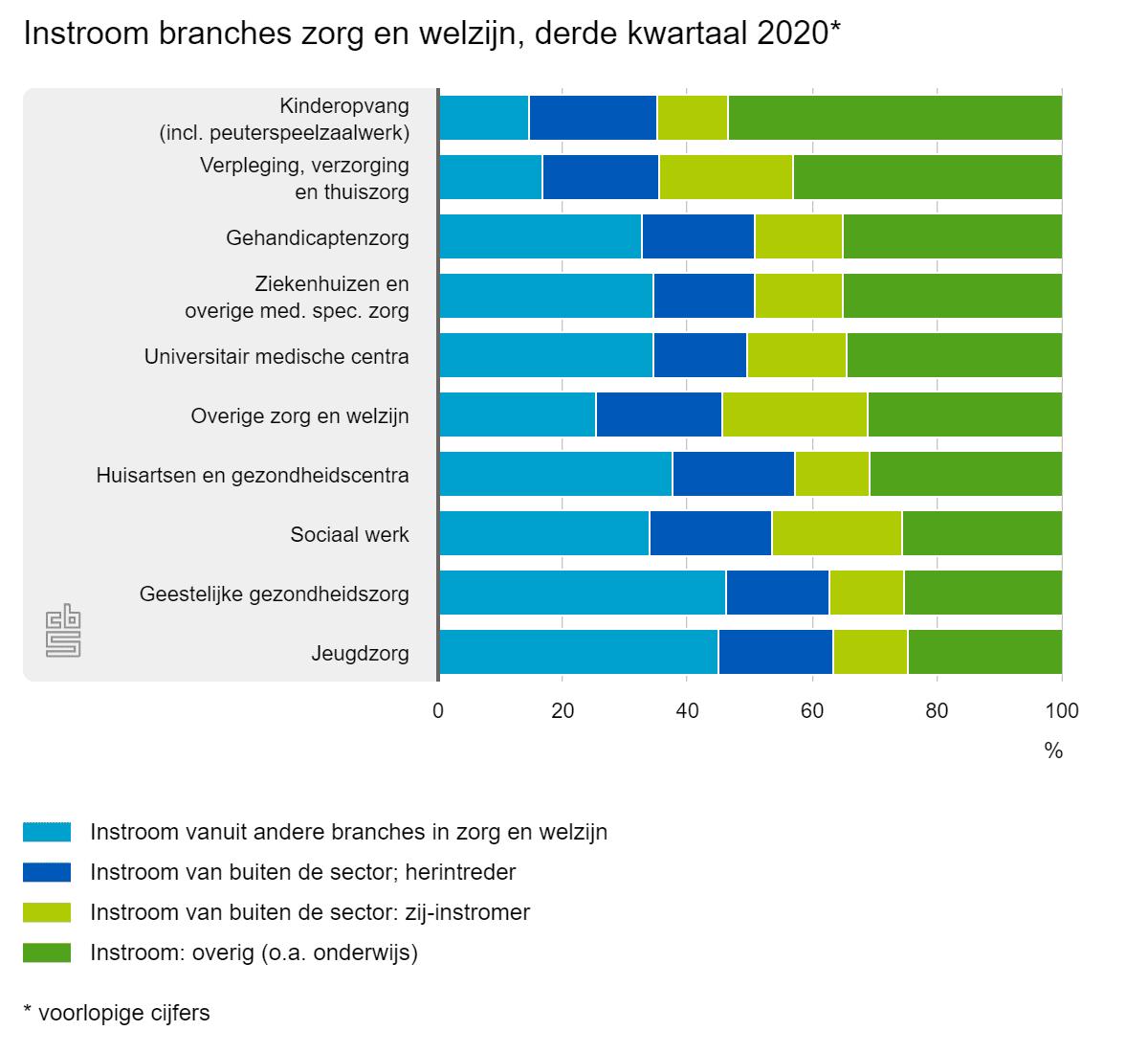 Instroom branches zorg en welzijn, derde kwartaal 2020