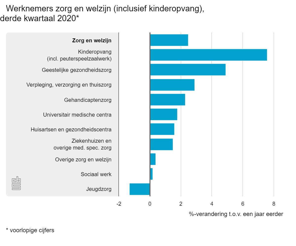 Werknemers zorg en welzijn (inclusief kinderopvang) derde kwartaal 2020