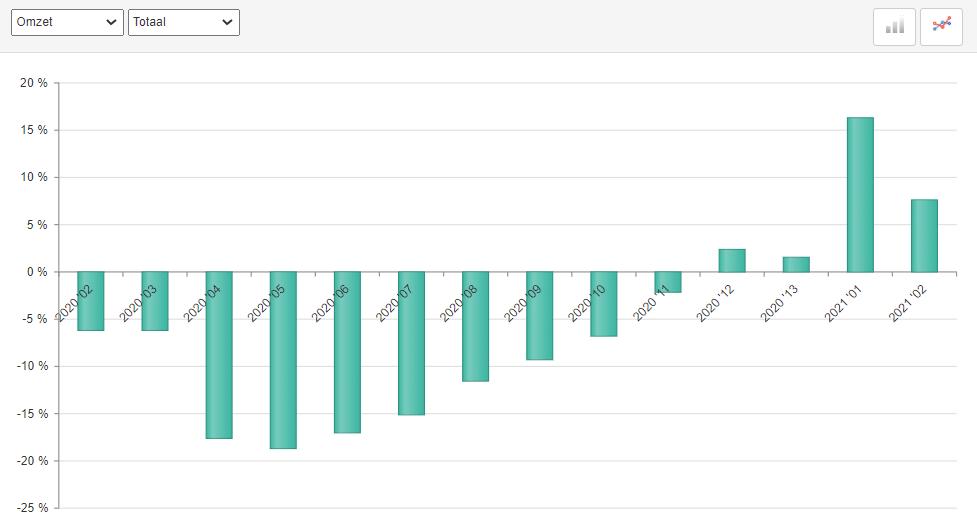 ABU uitzendomzet periode 2, 2021