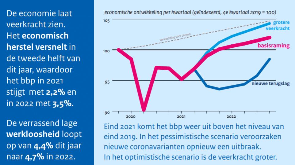 CPB maart raming economie 2021 en 2021
