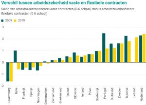 Verschil tussen arbeidszekerheid vaste en flexibele contracten