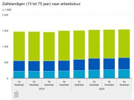 Zelfstandigen (15 tot 75 jaar) naar arbeidsduur