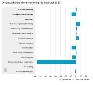 Omzet zakelijke dienstverlening, vierde kwartaal 2020