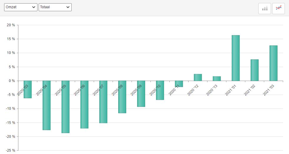 ABU uitzendomzet periode 3, 2021
