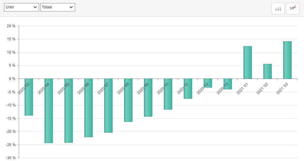 ABU uitzenduren periode 3, 2021