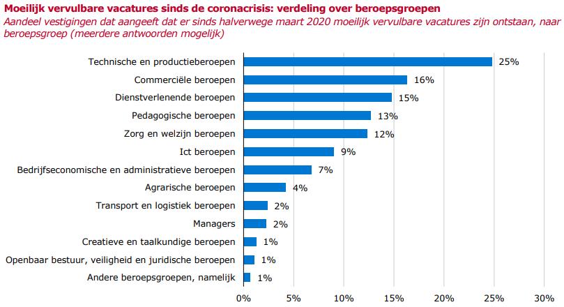 Moeilijk-vervulbare-vacatures-sinds-de-coronacrisis-verdeling-over-beroepsgroepen-bron-UWV-april-2021