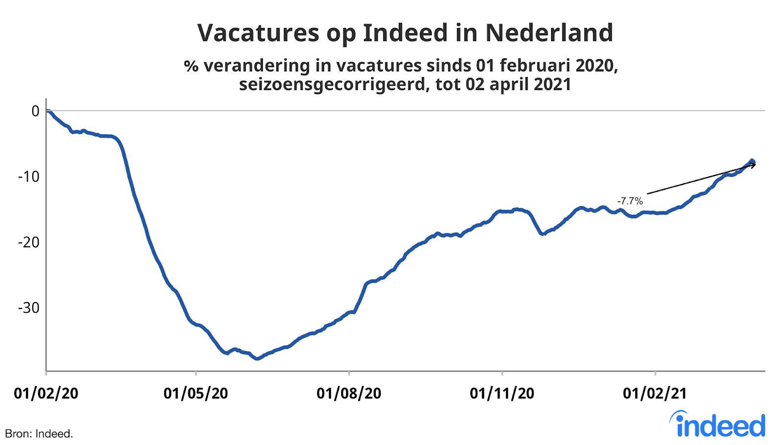 Vacatures op Indeed in Nederland