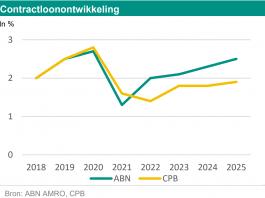 ABN AMRO: contractloonontwikkeling 2018-2025