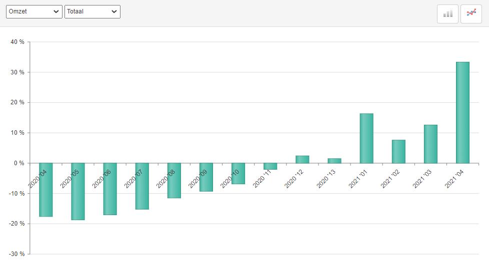 ABU uitzendomzet periode 4 2021