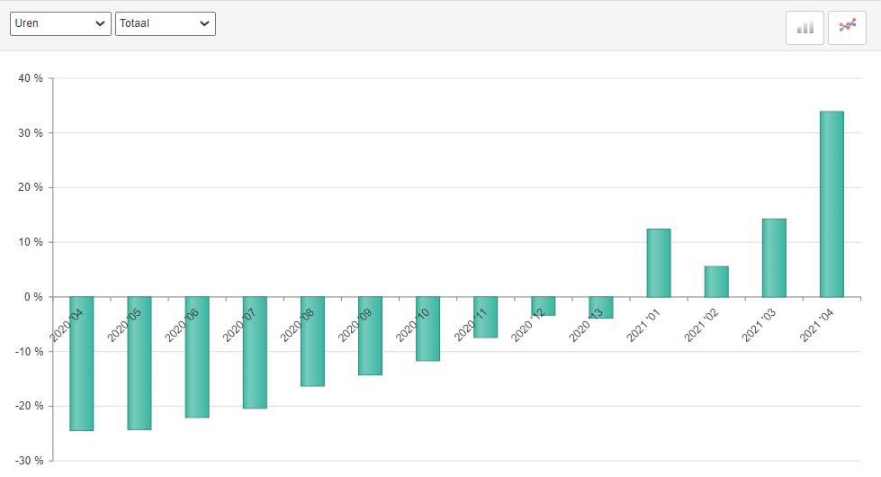 ABU uitzenduren periode 4 2021