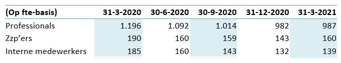 DPA Q1 2021, medewerkers overzicht