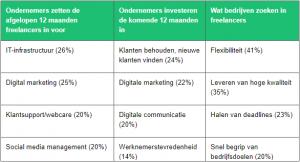 Fiverr: Freelancer centraal bij digitaliseringsplannen ondernemers