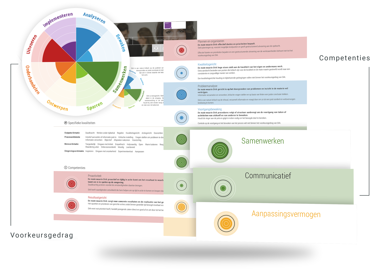 Met de MatchQ Arbeidsmarktscan krijg je een Talent Rapport