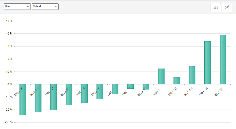 ABU uitzenduren, periode 5, 2021