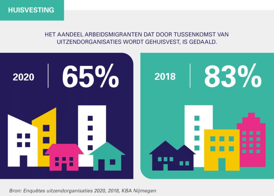 huisvesting arbeidsmigranten, 2020 vs 2018