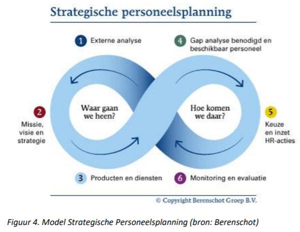 Strategische personeelsplanning, bron Berenschot