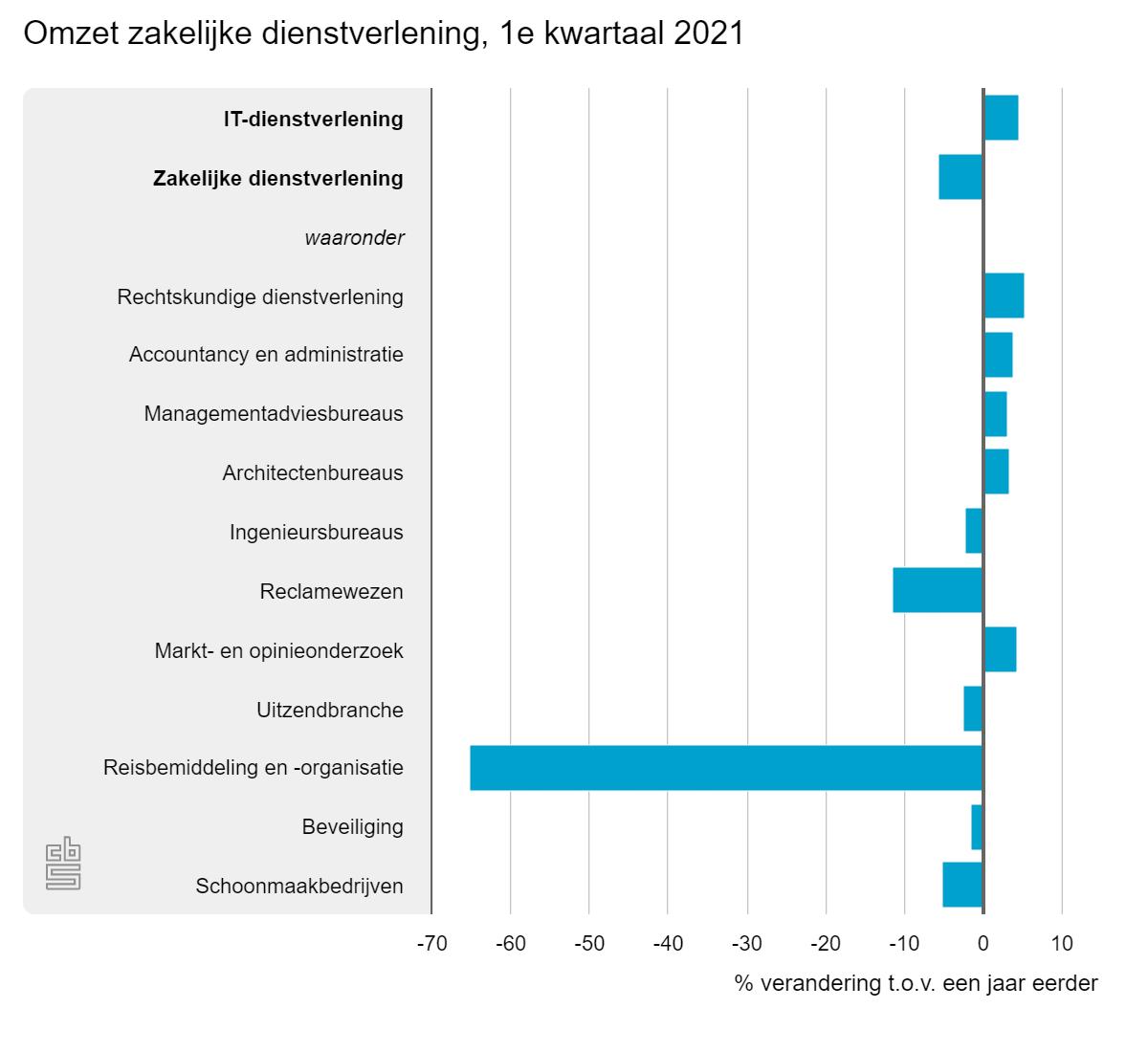 Omzet zakelijke dienstverlening, 1e kwartaal 2021